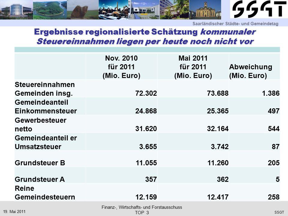 Saarländischer Städte- und Gemeindetag SSGT Ergebnisse regionalisierte Schätzung kommunaler Steuereinnahmen liegen per heute noch nicht vor Nov.
