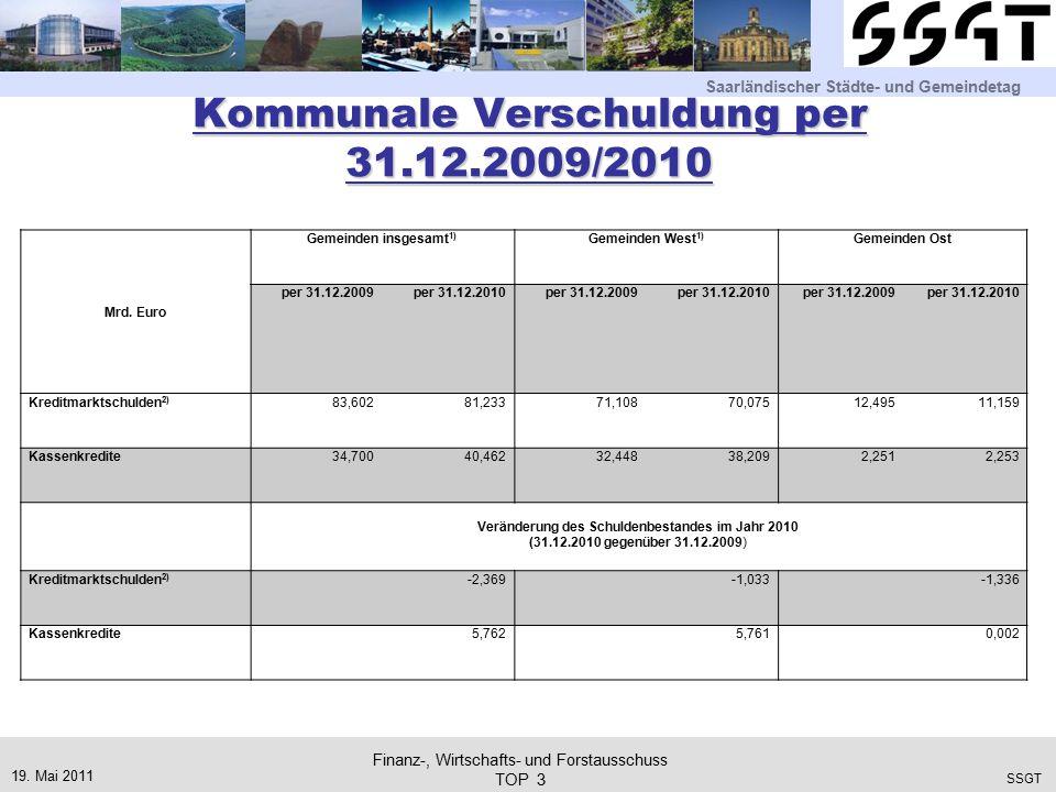 Saarländischer Städte- und Gemeindetag SSGT Kommunale Verschuldung per 31.12.2009/2010 19.