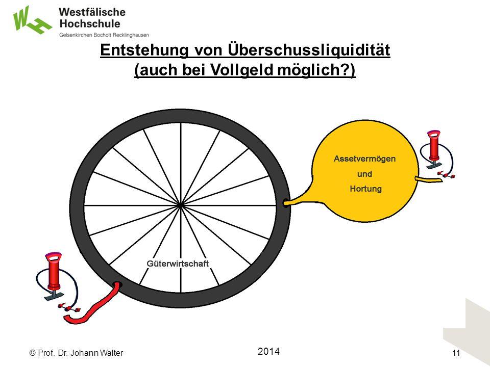 Entstehung von Überschussliquidität (auch bei Vollgeld möglich ) © Prof. Dr. Johann Walter 2014 11