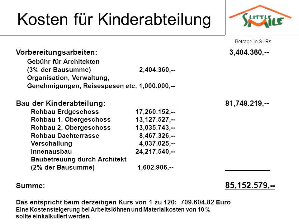 Kosten für Kinderabteilung Beträge in SLRs Vorbereitungsarbeiten: 3,404.360,-- Gebühr für Architekten (3% der Bausumme) 2,404.360,-- Organisation, Ver