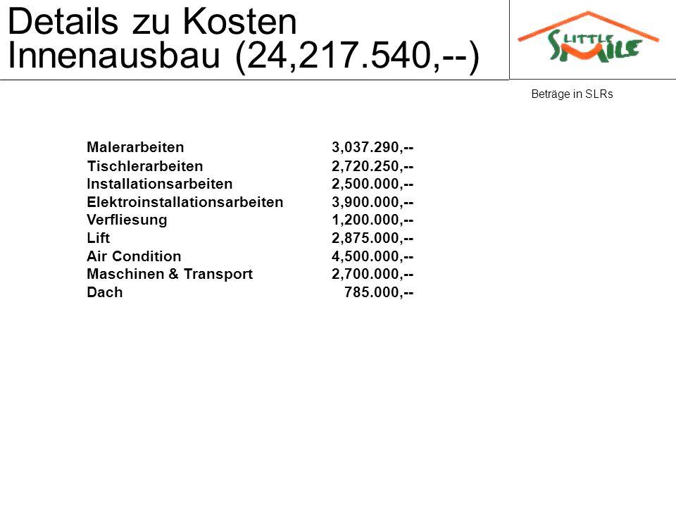 Details zu Kosten Innenausbau (24,217.540,--) Beträge in SLRs Malerarbeiten3,037.290,-- Tischlerarbeiten2,720.250,-- Installationsarbeiten2,500.000,--