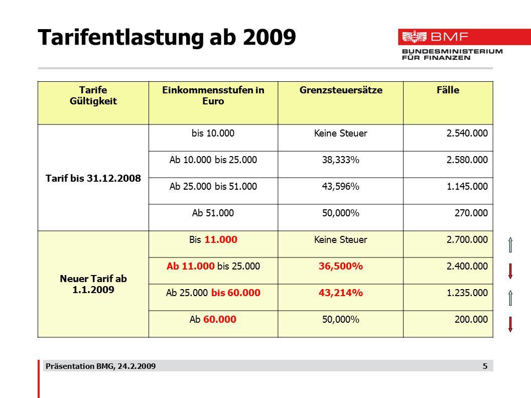 Präsentation BMG, 24.2.20095 Tarifentlastung ab 2009 Tarife Gültigkeit Einkommensstufen in Euro GrenzsteuersätzeFälle Tarif bis 31.12.2008 bis 10.000Keine Steuer2.540.000 Ab 10.000 bis 25.00038,333%2.580.000 Ab 25.000 bis 51.00043,596%1.145.000 Ab 51.00050,000%270.000 Neuer Tarif ab 1.1.2009 Bis 11.000Keine Steuer2.700.000 Ab 11.000 bis 25.00036,500%2.400.000 Ab 25.000 bis 60.00043,214%1.235.000 Ab 60.00050,000%200.000