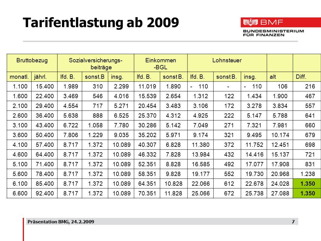 Präsentation BMG, 24.2.20097 Tarifentlastung ab 2009 Bruttobezug Sozialversicherungs- beiträge Einkommen -BGL Lohnsteuer monatl.jährl.lfd.