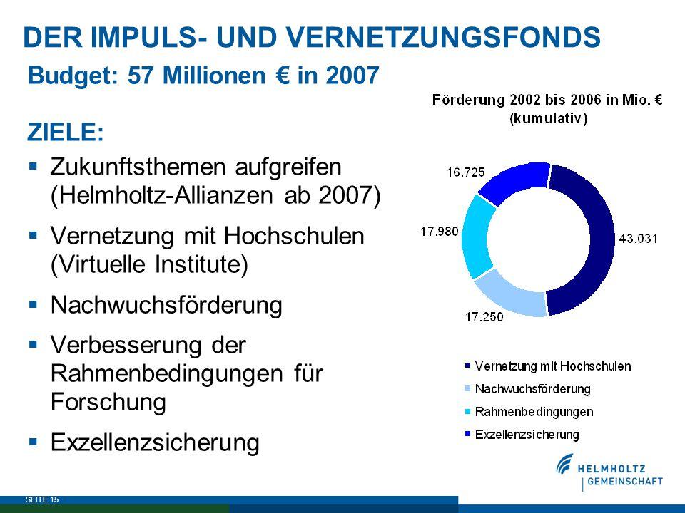 SEITE 15 DER IMPULS- UND VERNETZUNGSFONDS Budget: 57 Millionen € in 2007 ZIELE:  Zukunftsthemen aufgreifen (Helmholtz-Allianzen ab 2007)  Vernetzung