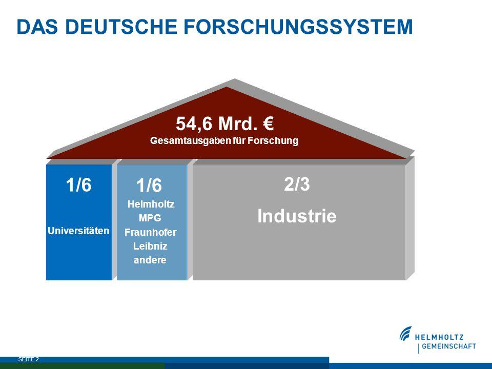 SEITE 2 DAS DEUTSCHE FORSCHUNGSSYSTEM 1/6 Universitäten 2/3 Industrie 54,6 Mrd. € Gesamtausgaben für Forschung 1/6 Helmholtz MPG Fraunhofer Leibniz an