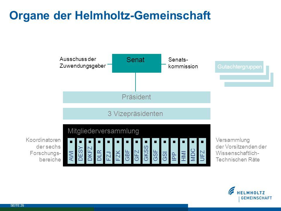 SEITE 25 Organe der Helmholtz-Gemeinschaft GSI HMI MDCUFZIPPFZKGBFGKSSGSF GFZDKFZ FZJAWIDESYDLR Mitgliederversammlung Versammlung der Vorsitzenden der