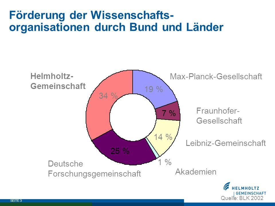 SEITE 3 Förderung der Wissenschafts- organisationen durch Bund und Länder Max-Planck-Gesellschaft Fraunhofer- Gesellschaft Leibniz-Gemeinschaft Deutsc