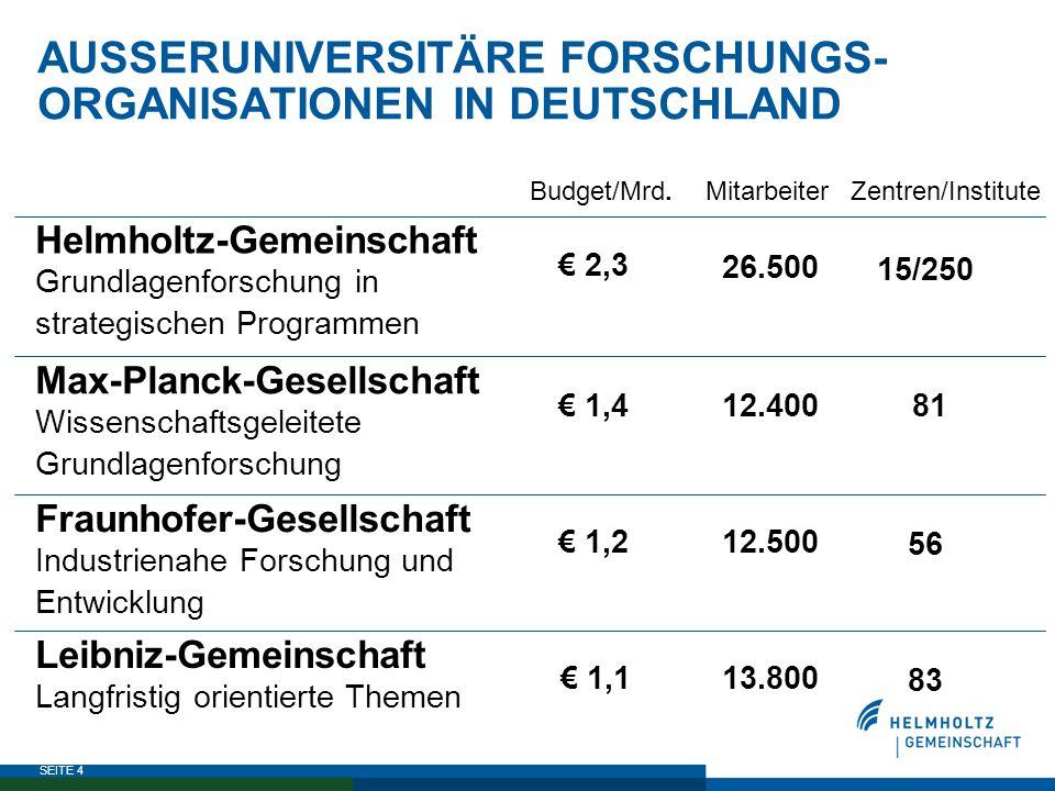 SEITE 4 AUSSERUNIVERSITÄRE FORSCHUNGS- ORGANISATIONEN IN DEUTSCHLAND 83 13.800€ 1,1 Leibniz-Gemeinschaft Langfristig orientierte Themen 56 12.500€ 1,2