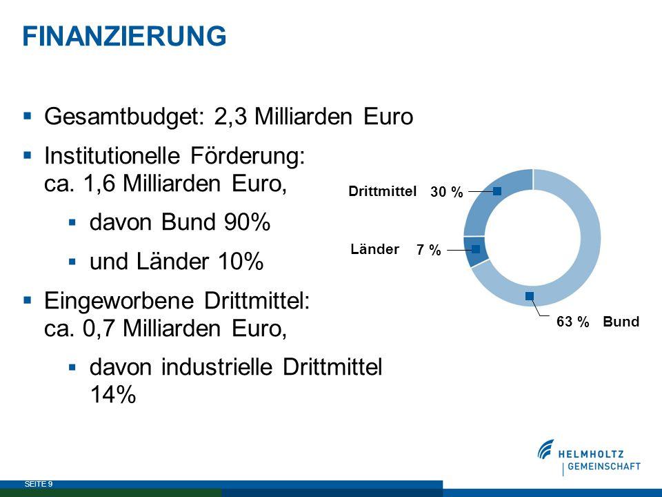 SEITE 9 FINANZIERUNG  Gesamtbudget: 2,3 Milliarden Euro  Institutionelle Förderung: ca. 1,6 Milliarden Euro,  davon Bund 90%  und Länder 10%  Ein