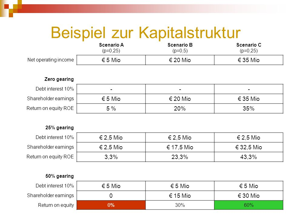 Beispiel zur Kapitalstruktur Scenario A (p=0,25) Scenario B (p=0,5) Scenario C (p=0,25) Net operating income € 5 Mio€ 20 Mio€ 35 Mio Zero gearing Debt interest 10% --- Shareholder earnings € 5 Mio€ 20 Mio€ 35 Mio Return on equity ROE 5 %20%35% 25% gearing Debt interest 10% € 2,5 Mio Shareholder earnings € 2,5 Mio€ 17,5 Mio€ 32,5 Mio Return on equity ROE 3,3%23,3%43,3% 50% gearing Debt interest 10% € 5 Mio Shareholder earnings 0€ 15 Mio€ 30 Mio Return on equity0%30%60%