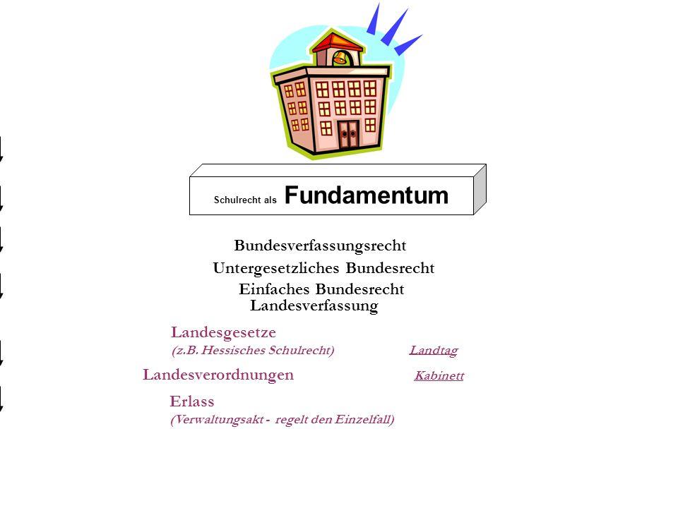 Schulrecht als Fundamentum Bundesverfassungsrecht Einfaches Bundesrecht Untergesetzliches Bundesrecht Landesverfassung Landesgesetze (z.B. Hessisches