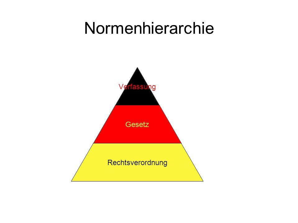 Normenhierarchie Verfassung Gesetz Rechtsverordnung