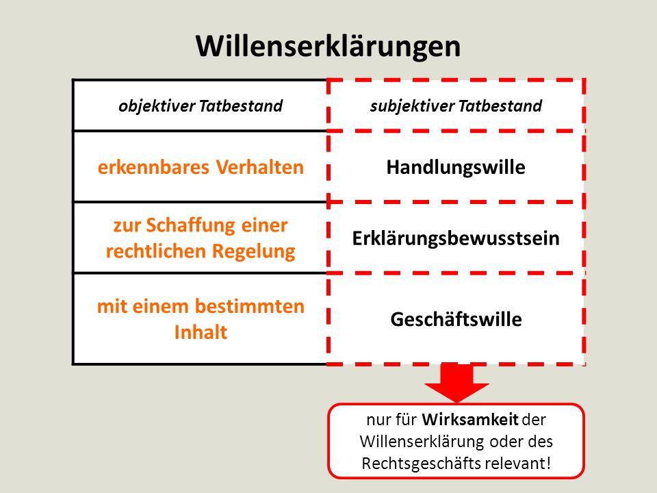 Zugang von Willenserklärungen Willensbildung im Vorfeld Schaffung der Willenserklärung Abgabe der Willenserklärung Zugang der Willenserklärung Widerruf gem.