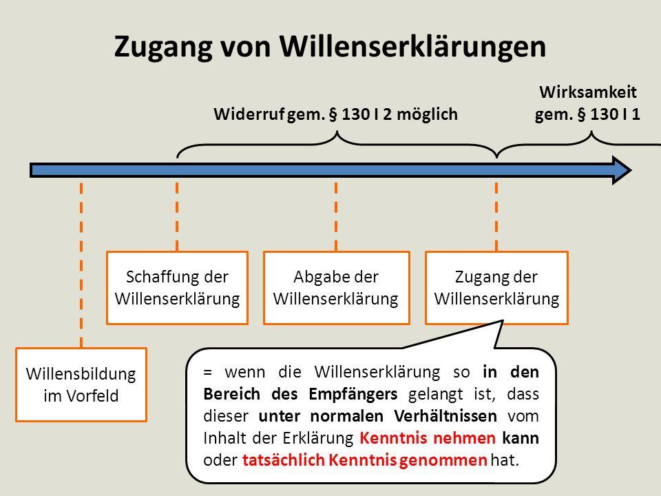 Zugang von Willenserklärungen Willensbildung im Vorfeld Schaffung der Willenserklärung Abgabe der Willenserklärung Zugang der Willenserklärung Widerru