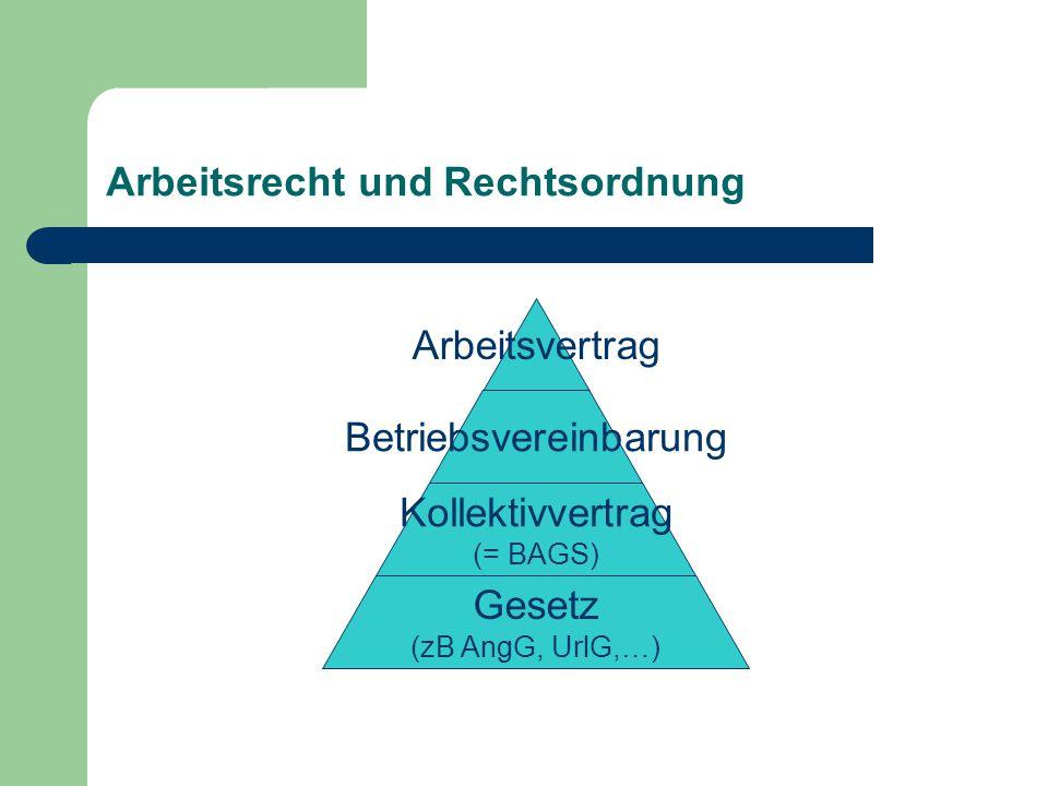 Arbeitsrecht und Rechtsordnung Arbeitsvertrag Betriebsvereinbarung Kollektivvertrag (= BAGS) Gesetz (zB AngG, UrlG,…)