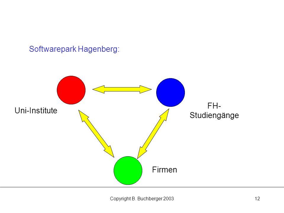 Copyright B. Buchberger 200312 Softwarepark Hagenberg: Uni-Institute FH- Studiengänge Firmen