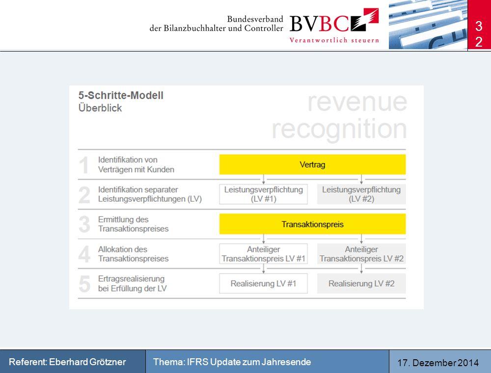 17. Dezember 2014 Thema: IFRS Update zum JahresendeReferent: Eberhard Grötzner 32