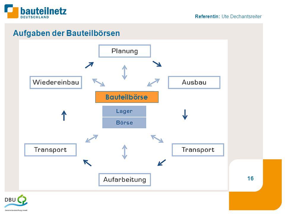 Referentin: Ute Dechantsreiter 16 Bauteilbörse Aufgaben der Bauteilbörsen