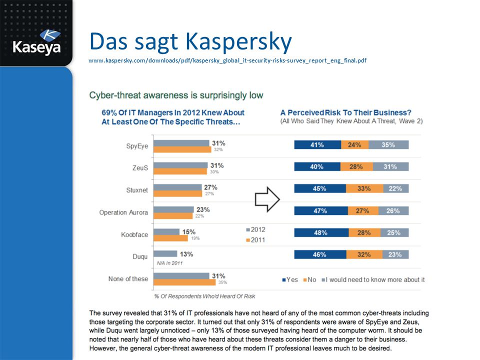 Das sagt Kaspersky www.kaspersky.com/downloads/pdf/kaspersky_global_it-security-risks-survey_report_eng_final.pdf