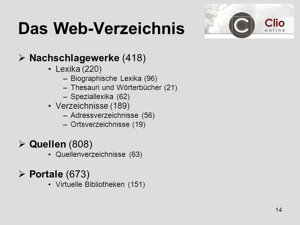 14 Das Web-Verzeichnis  Nachschlagewerke (418) Lexika (220) –Biographische Lexika (96) –Thesauri und Wörterbücher (21) –Speziallexika (62) Verzeichnisse (189) –Adressverzeichnisse (56) –Ortsverzeichnisse (19)  Quellen (808) Quellenverzeichnisse (63)  Portale (673) Virtuelle Bibliotheken (151)
