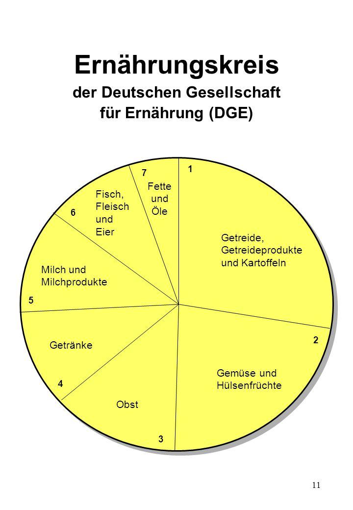11 Ernährungskreis der Deutschen Gesellschaft für Ernährung (DGE) Getreide, Getreideprodukte und Kartoffeln 1 2 3 4 5 6 7 Gemüse und Hülsenfrüchte Obs
