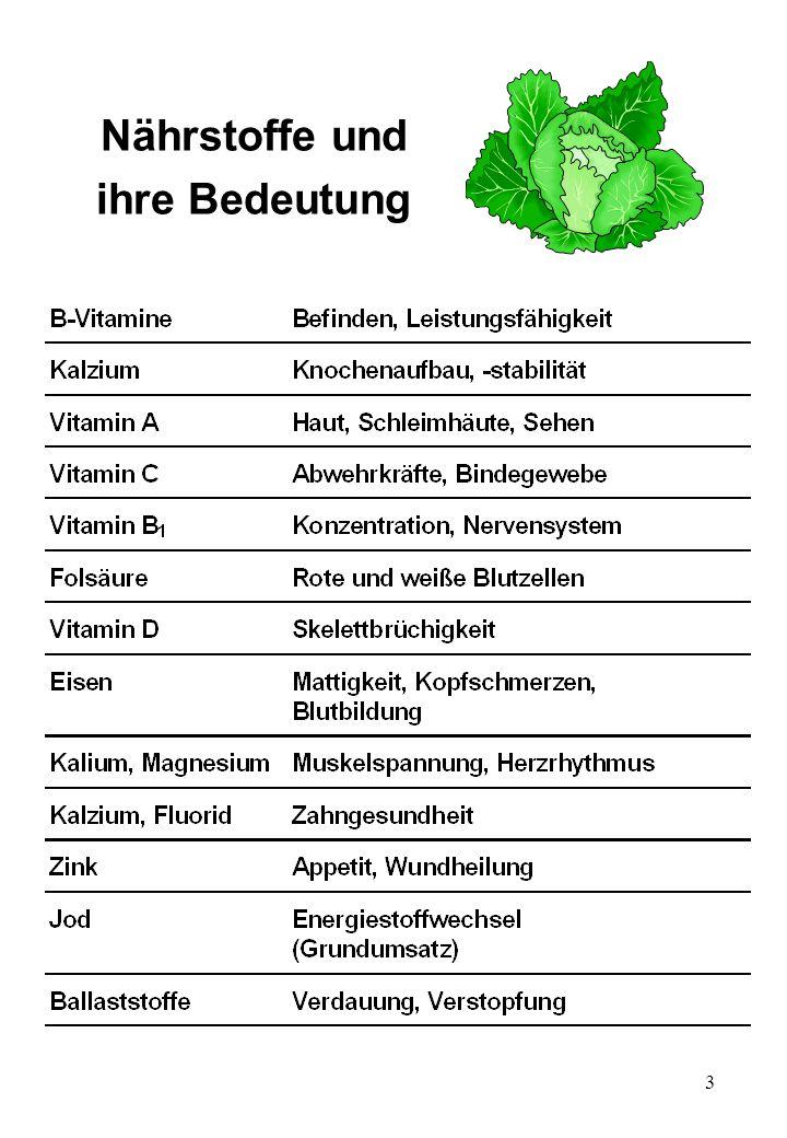4 Zutatenliste der Natur für Bananen (100g)