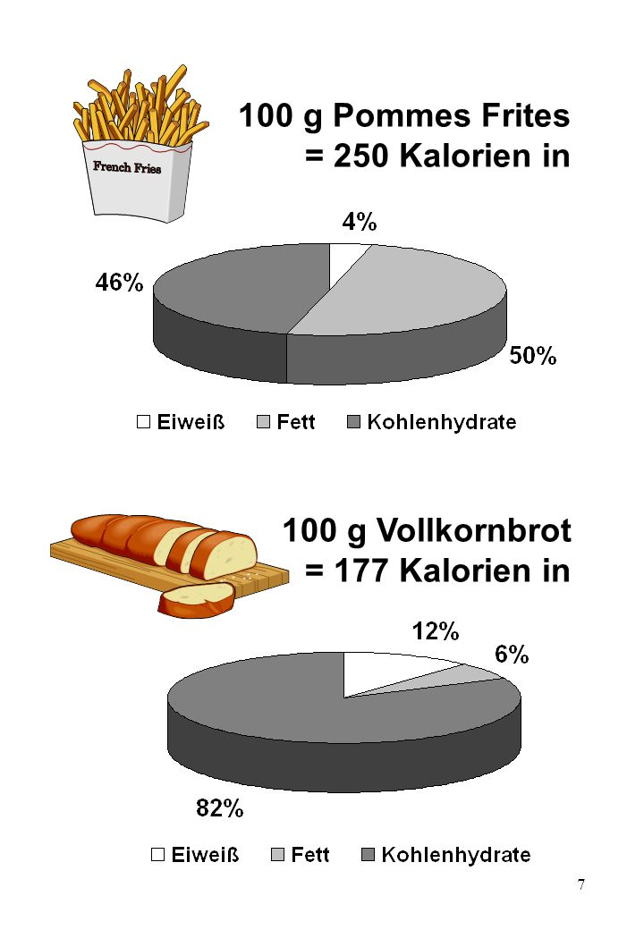 7 100 g Pommes Frites = 250 Kalorien in 100 g Vollkornbrot = 177 Kalorien in