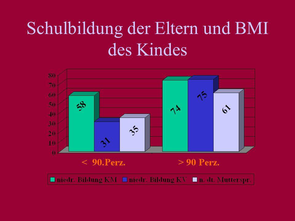 Schulbildung der Eltern und BMI des Kindes