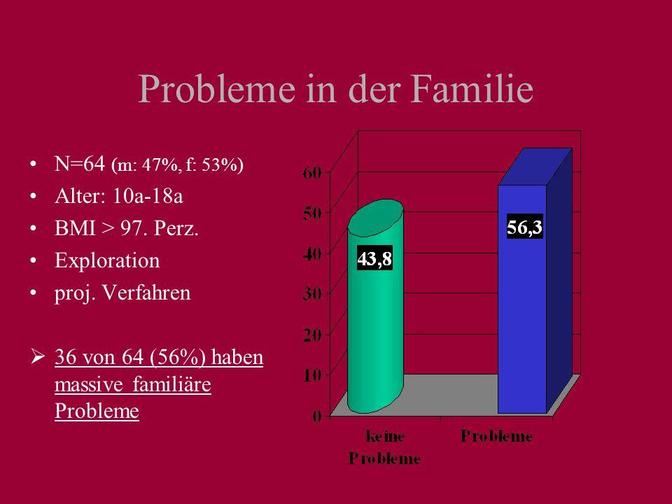 Worunter leiden übergewichtige Kinder/Jugendliche? N= 36