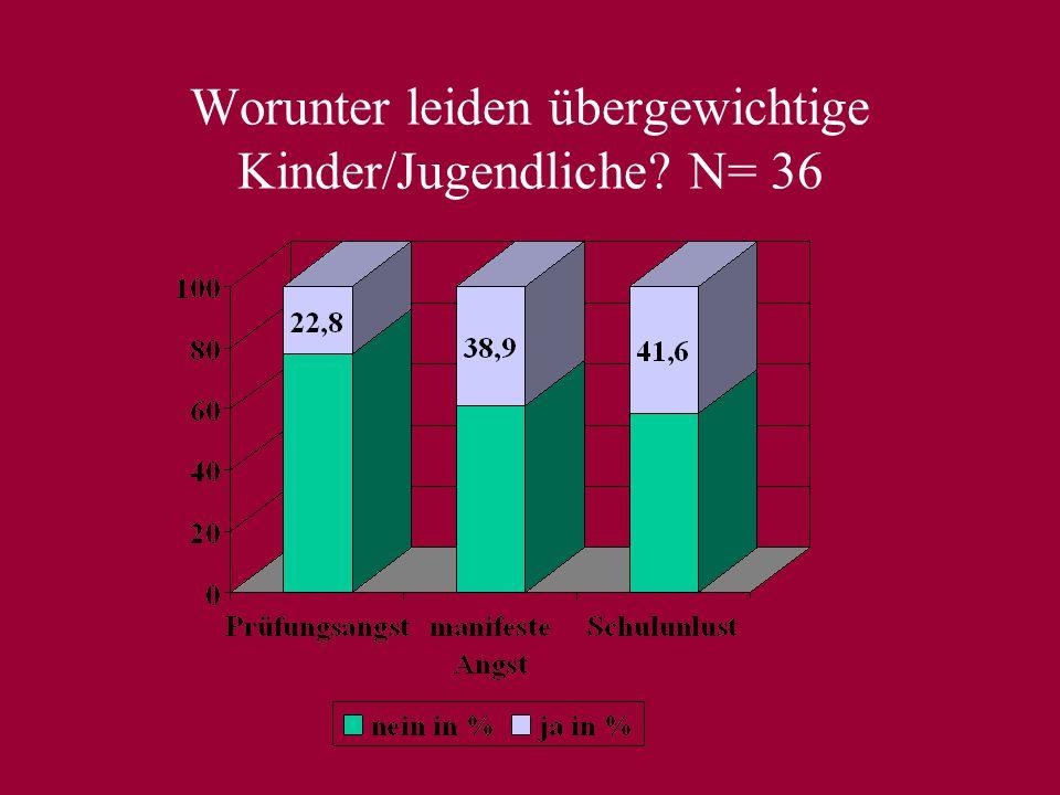 Unter welchen körperl. Symptomen leiden stark übergewichtige Kinder/Jugendliche? (N=17)