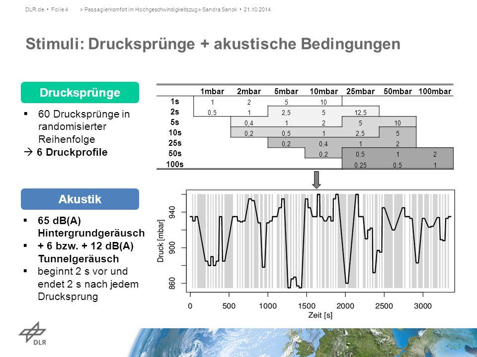 > Passagierkomfort im Hochgeschwindigkeitszug > Sandra Sanok 21.10.2014DLR.de Folie 4 Stimuli: Drucksprünge + akustische Bedingungen 1mbar2mbar5mbar10