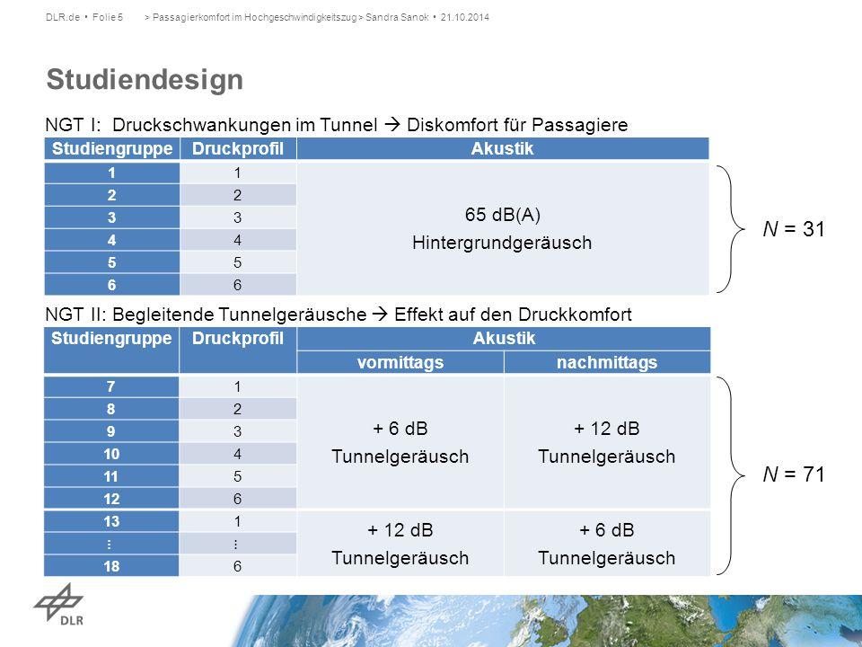 > Passagierkomfort im Hochgeschwindigkeitszug > Sandra Sanok 21.10.2014DLR.de Folie 5 Studiendesign StudiengruppeDruckprofil Akustik vormittagsnachmit