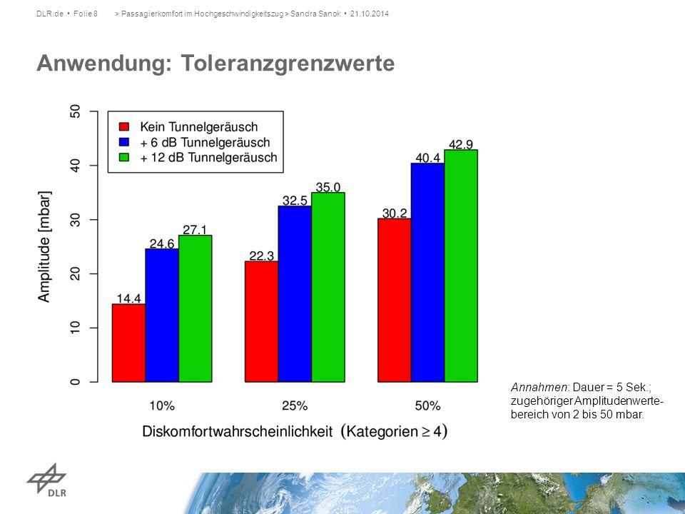 > Passagierkomfort im Hochgeschwindigkeitszug > Sandra Sanok 21.10.2014DLR.de Folie 8 Anwendung: Toleranzgrenzwerte Annahmen: Dauer = 5 Sek.; zugehöri