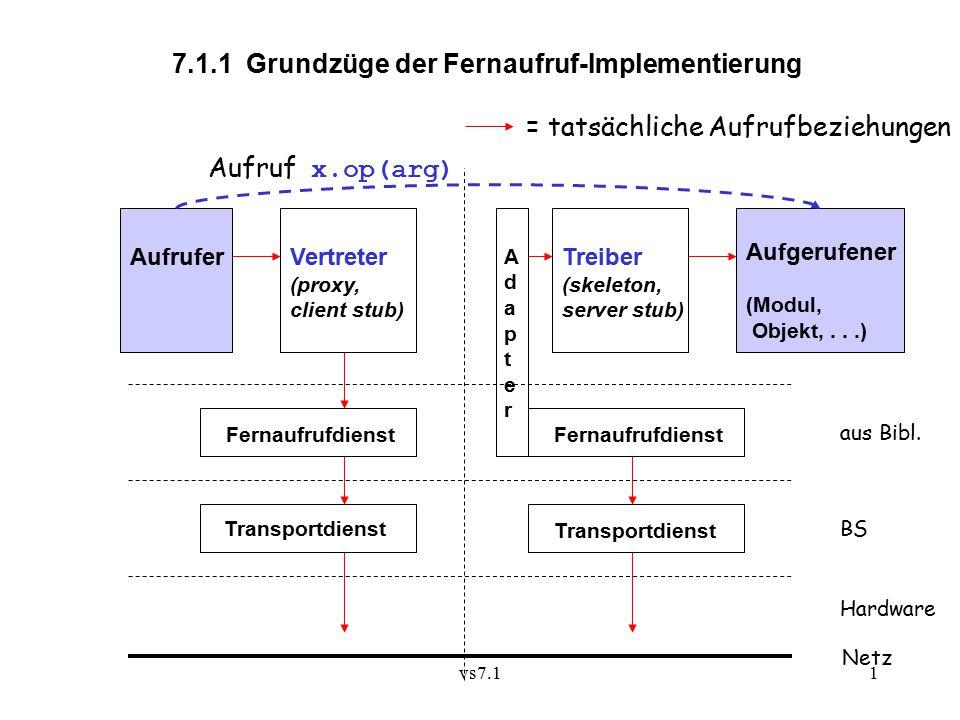 vs7.11 7.1.1 Grundzüge der Fernaufruf-Implementierung = tatsächliche Aufrufbeziehungen Netz Fernaufrufdienst Transportdienst Hardware BS aus Bibl.