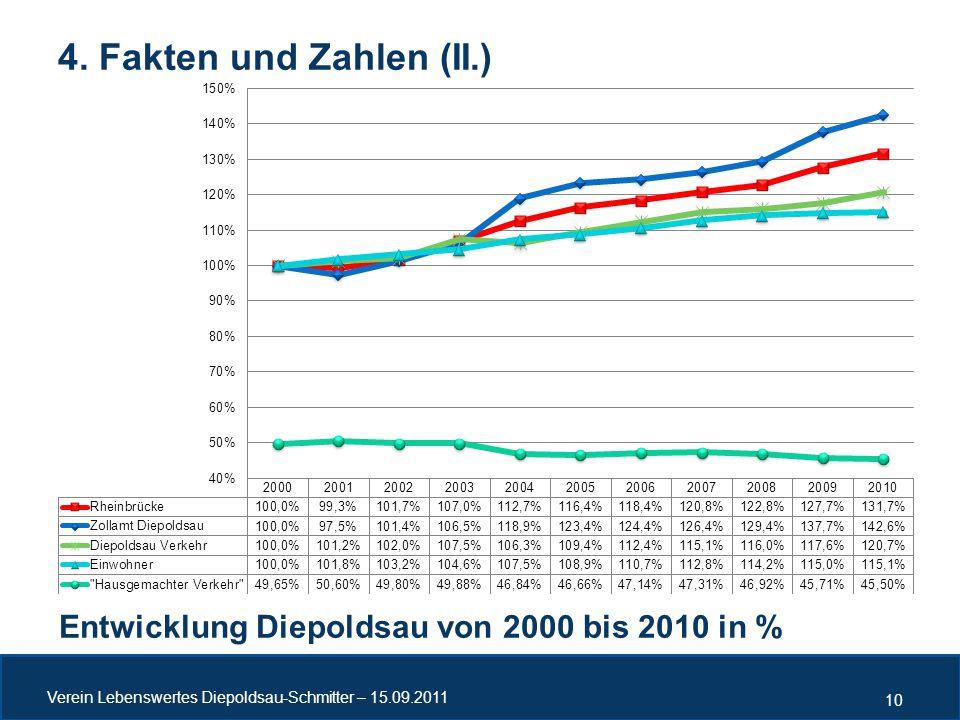 4. Fakten und Zahlen (II.) Entwicklung Diepoldsau von 2000 bis 2010 in % Verein Lebenswertes Diepoldsau-Schmitter – 15.09.2011 10