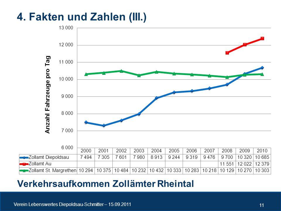 4. Fakten und Zahlen (III.) Verkehrsaufkommen Zollämter Rheintal Verein Lebenswertes Diepoldsau-Schmitter – 15.09.2011 11