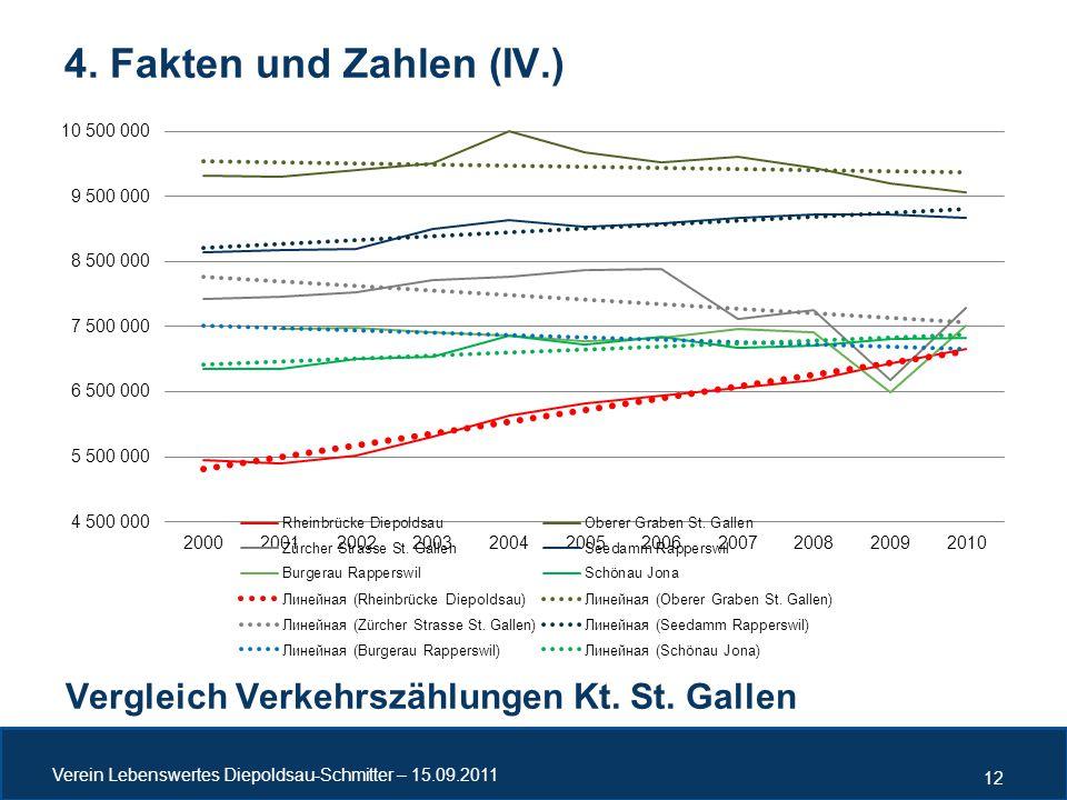 4. Fakten und Zahlen (IV.) Vergleich Verkehrszählungen Kt. St. Gallen Verein Lebenswertes Diepoldsau-Schmitter – 15.09.2011 12