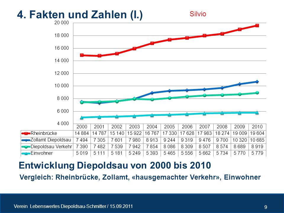 Entwicklung Diepoldsau von 2000 bis 2010 4. Fakten und Zahlen (I.) 9 Verein Lebenswertes Diepoldsau-Schmitter / 15.09.2011 Vergleich: Rheinbrücke, Zol