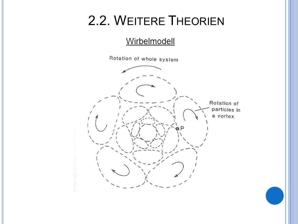 2.2. W EITERE T HEORIEN Wirbelmodell