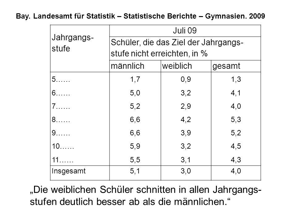 Jahrgangs- stufe Juli 09 Schüler, die das Ziel der Jahrgangs- stufe nicht erreichten, in % männlichweiblichgesamt 5…… 6…… 7…… 8…… 9…… 10…… 11…… 1,7 5,