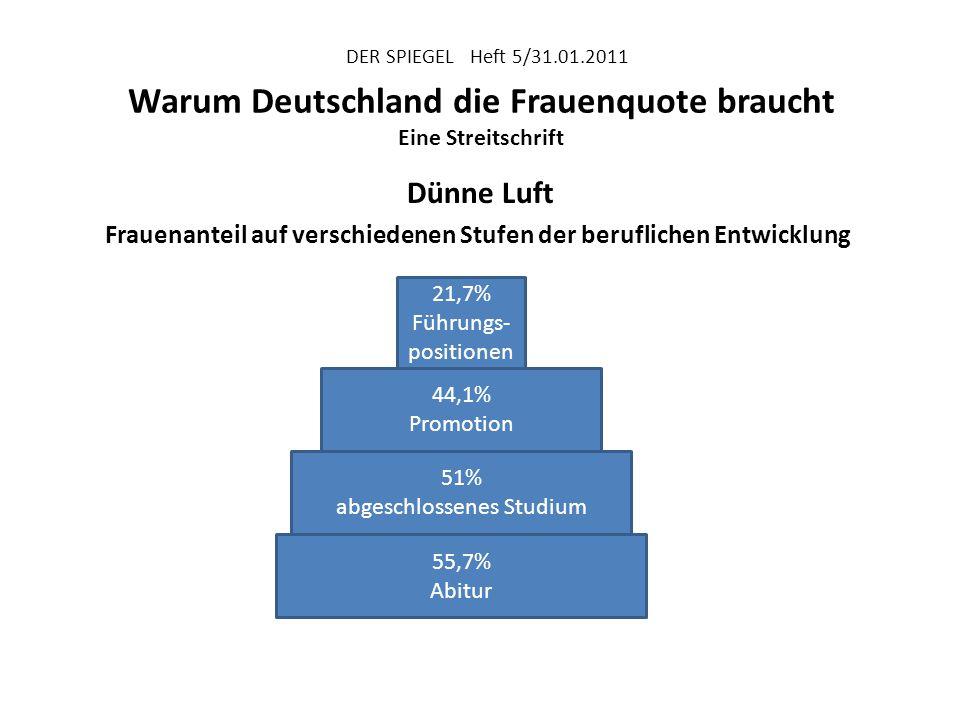 """DER SPIEGEL Heft 5/31.01.2011 Warum Deutschland die Frauenquote braucht """"Wir haben heute wie damals [vor 10 Jahren] eine faktische Männerquote von 97% in den Vorständen und 90% in den Aufsichtsräten deutscher Unter- nehmen."""