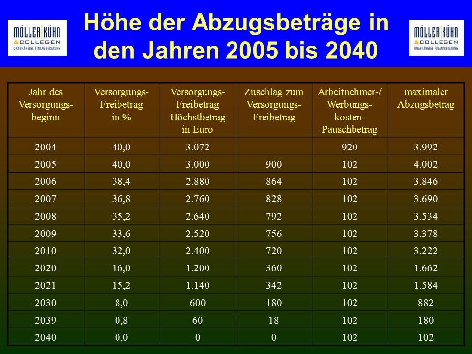 Höhe der Abzugsbeträge in den Jahren 2005 bis 2040 Jahr des Versorgungs- beginn Versorgungs- Freibetrag in % Versorgungs- Freibetrag Höchstbetrag in Euro Zuschlag zum Versorgungs- Freibetrag Arbeitnehmer-/ Werbungs- kosten- Pauschbetrag maximaler Abzugsbetrag 200440,03.0729203.992 200540,03.0009001024.002 200638,42.8808641023.846 200736,82.7608281023.690 200835,22.6407921023.534 200933,62.5207561023.378 201032,02.4007201023.222 202016,01.2003601021.662 202115,21.1403421021.584 20308,0600180102882 20390,86018102180 20400,000102
