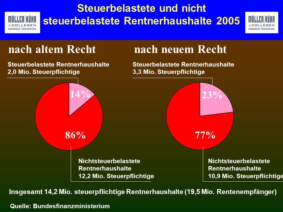 Steuerbelastete und nicht steuerbelastete Rentnerhaushalte 2005 Insgesamt 14,2 Mio.