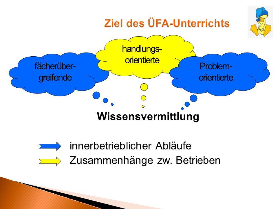 Wissensvermittlung innerbetrieblicher Abläufe Zusammenhänge zw. Betrieben fächerüber- greifende handlungs- orientierte Problem- orientierte