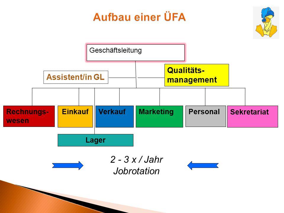 Geschäftsleitung Rechnungs- wesen EinkaufMarketingPersonal Sekretariat 2 - 3 x / Jahr Jobrotation Qualitäts- management Assistent/in GL Lager Verkauf