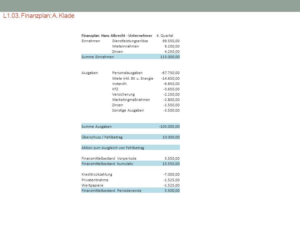 L1.03. Finanzplan: A. Klade Finanzplan Hans Albrecht - Unternehmer EinnahmenDienstleistungserlöse Mieteinnahmen Zinsen Summe Einnahmen AusgabenPersona