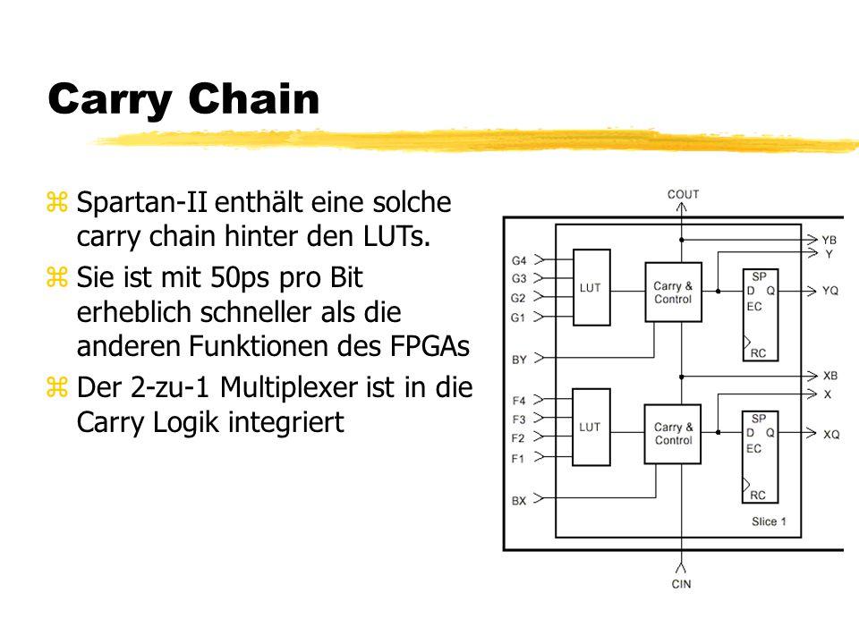Carry Chain zSpartan-II enthält eine solche carry chain hinter den LUTs.