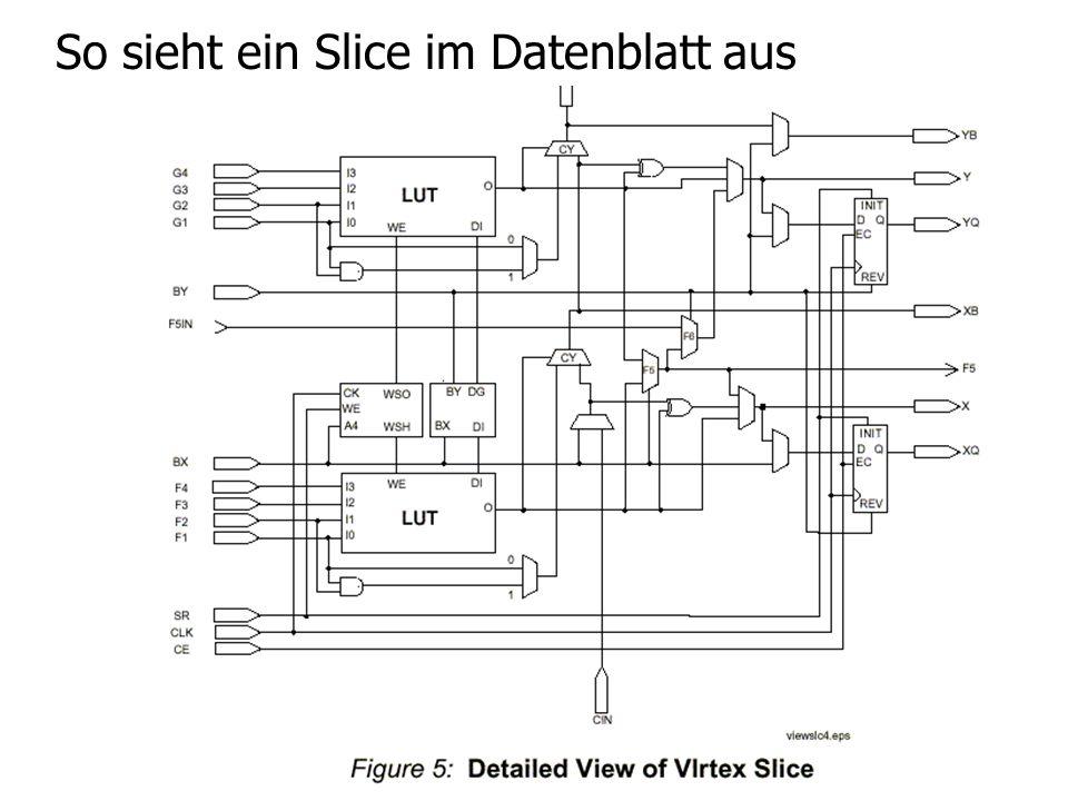 So sieht ein Slice im Datenblatt aus