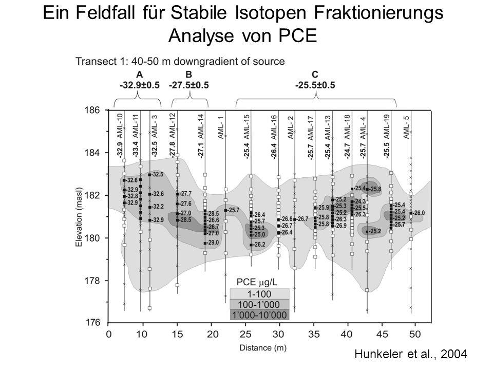 Ein Feldfall für Stabile Isotopen Fraktionierungs Analyse von PCE Hunkeler et al., 2004