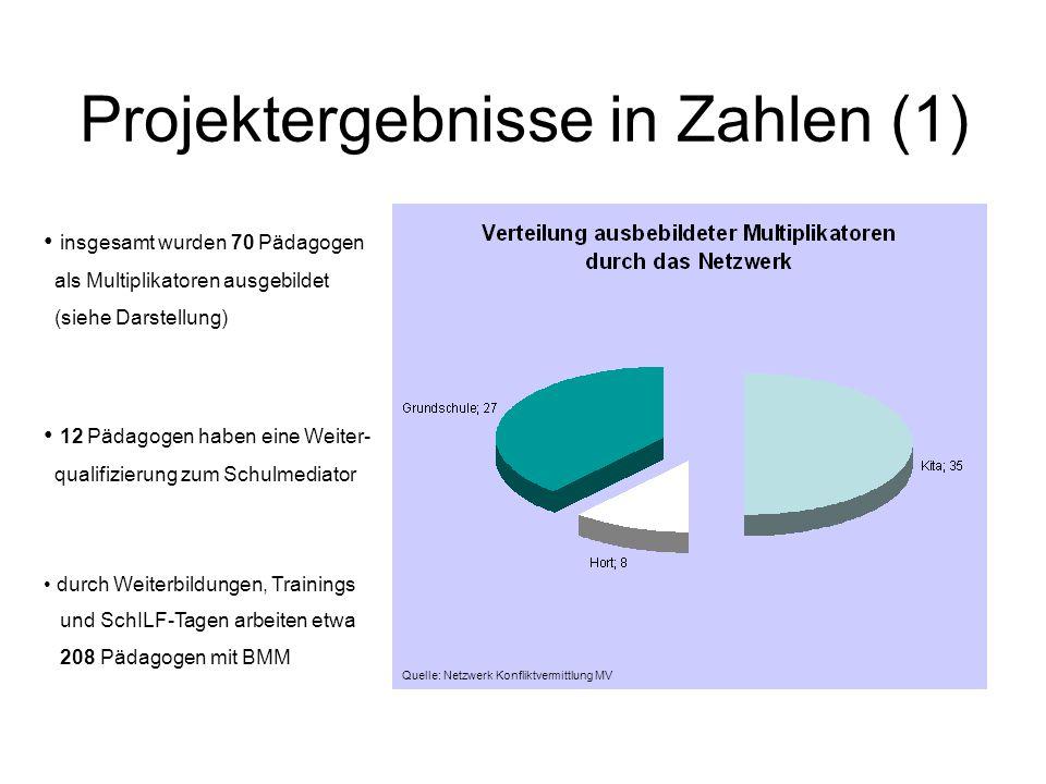 Projektergebnisse in Zahlen (2) Quelle: Netzwerk Konfliktvermittlung MV
